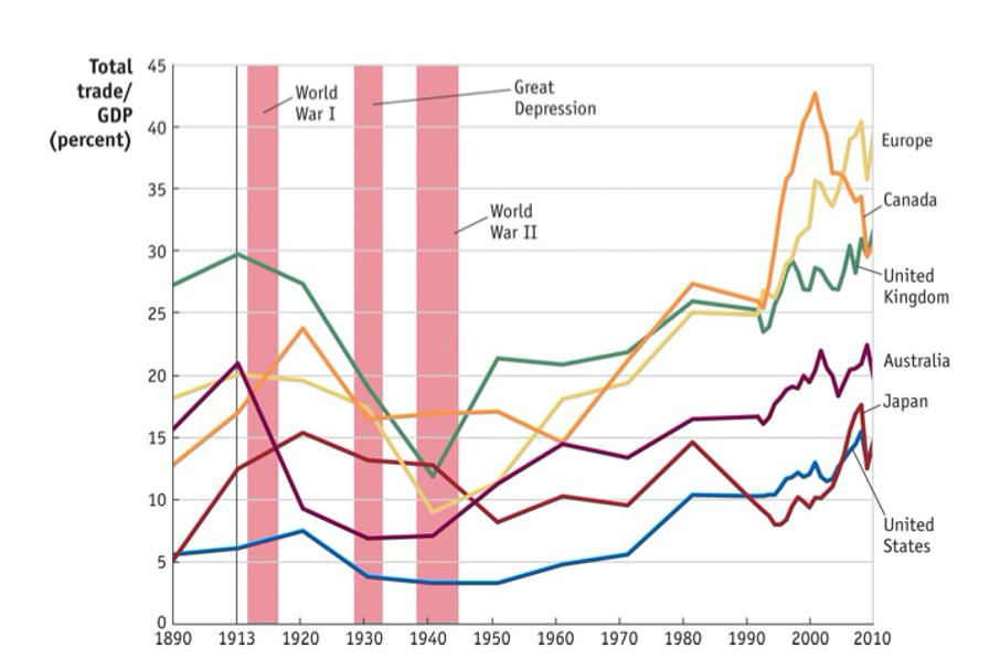 グローバリゼーションの功罪と今後の考察